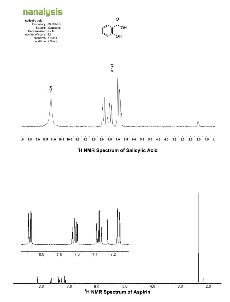 h nmr spectrum chart