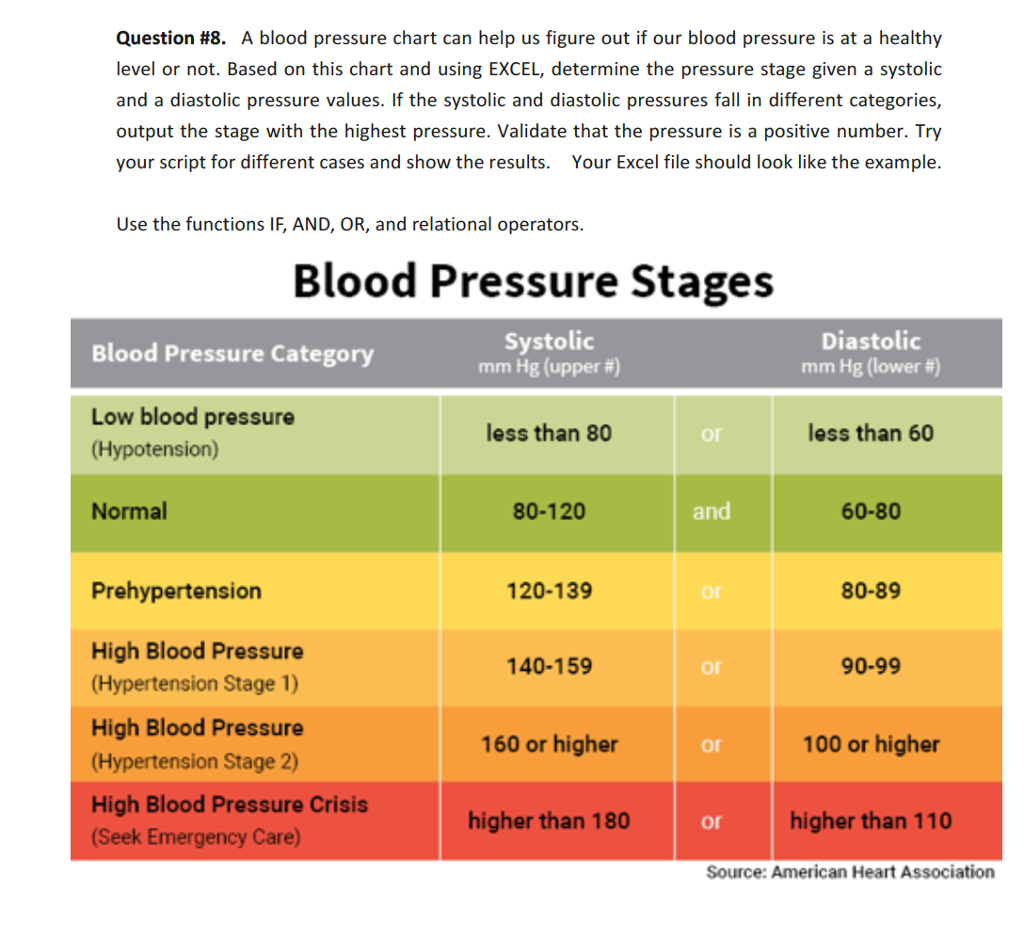 Question #8. A blood pressure chart can help us figure out if our blood pressure is at a healthy level or not. Based on this chart and using EXCEL, determine the pressure stage given a systolic and a diastolic pressure values. If the systolic and diastolic pressures fall in different categories, output the stage with the highest pressure. Validate that the pressure is a positive number. Try your script for different cases and show the results. Your Excel file should look like the example. Use the functions IF, AND, OR, and relational operators. Blood Pressure Stages Blood Pressure Category Systolic mm Hg (upper #) Diastolic mm Hg (lower #) Low blood pressure (Hypotension) less than 80 or less than 60 Normal 80-120 and 60-80 Prehypertension 120-139 Or 80-89 High Blood Pressure Hypertension Stage 1) High Blood Pressure (Hypertension Stage 2) High Blood Pressure Crisis Seek Emergency Care 140-159 or 90-99 160 or higher or 100 or higher higher than 180 or higher than 110 Source: American Heart Association