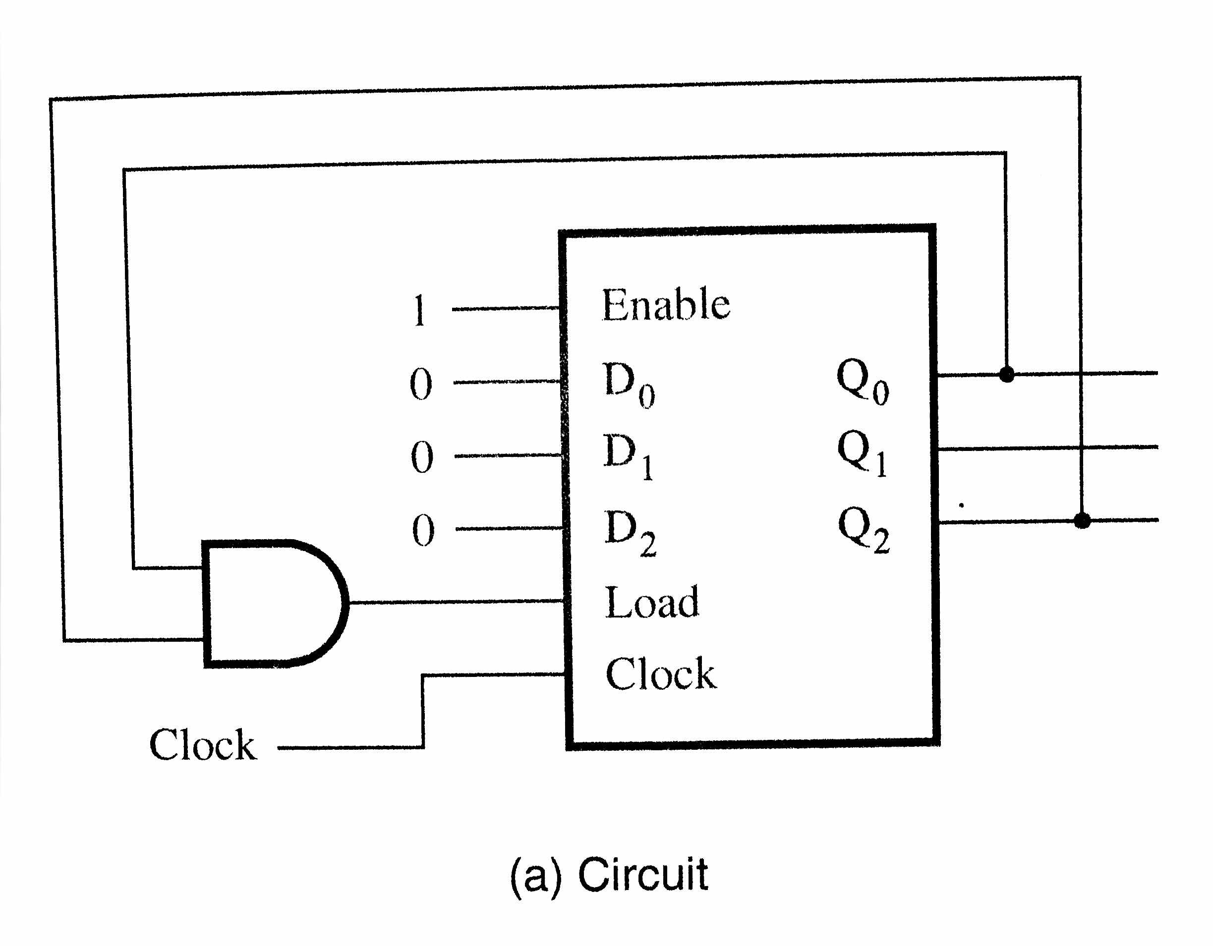Enable Qo 0 0 0 Dn Load Clock Clock (a) Circuit