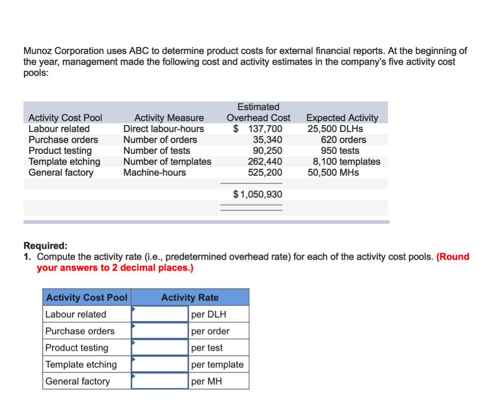 Munoz Corporation Uses ABC To Determine Product Costs For External Financial Reports At The Beginning