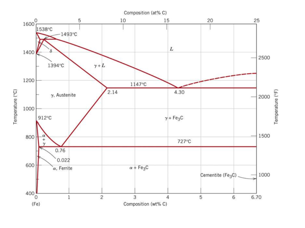 Solved a the fe fe3c phase diagram assume very slow coo composition at c 10 0 15 20 25 1600 1538c 1493 ccuart Image collections