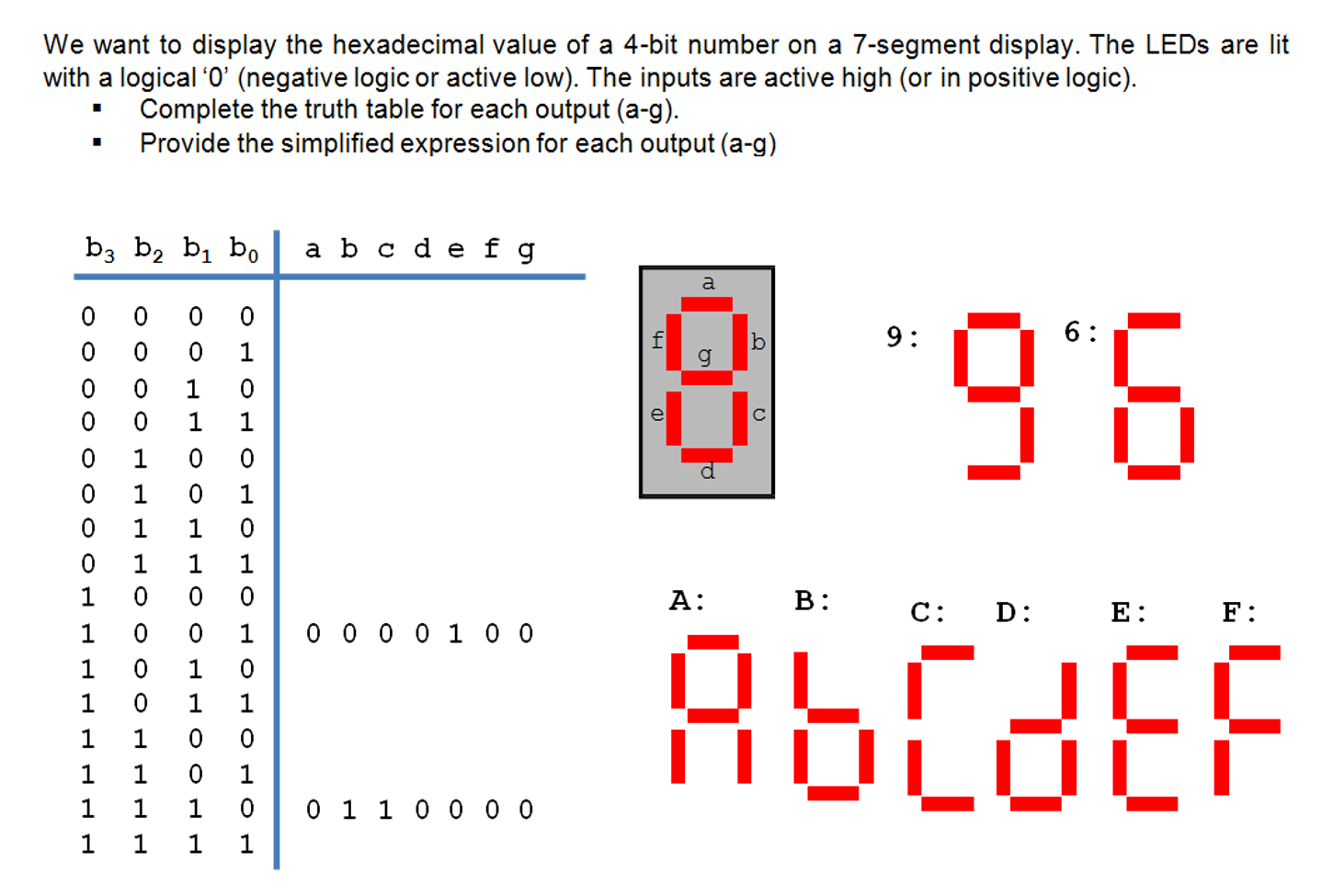 Solved We Want To Display The Hexadecimal Value Of A 4 B