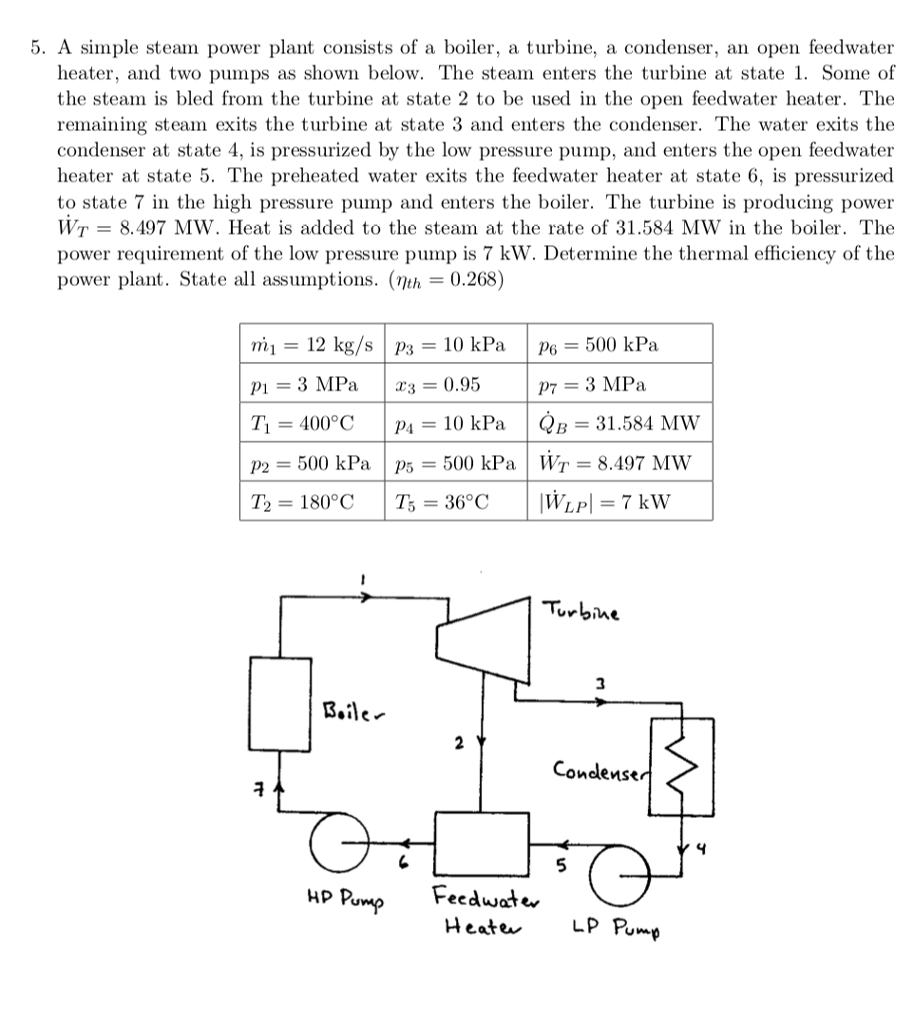 Solved: A Simple Steam Power Plant Consists Of A Boiler, A ...
