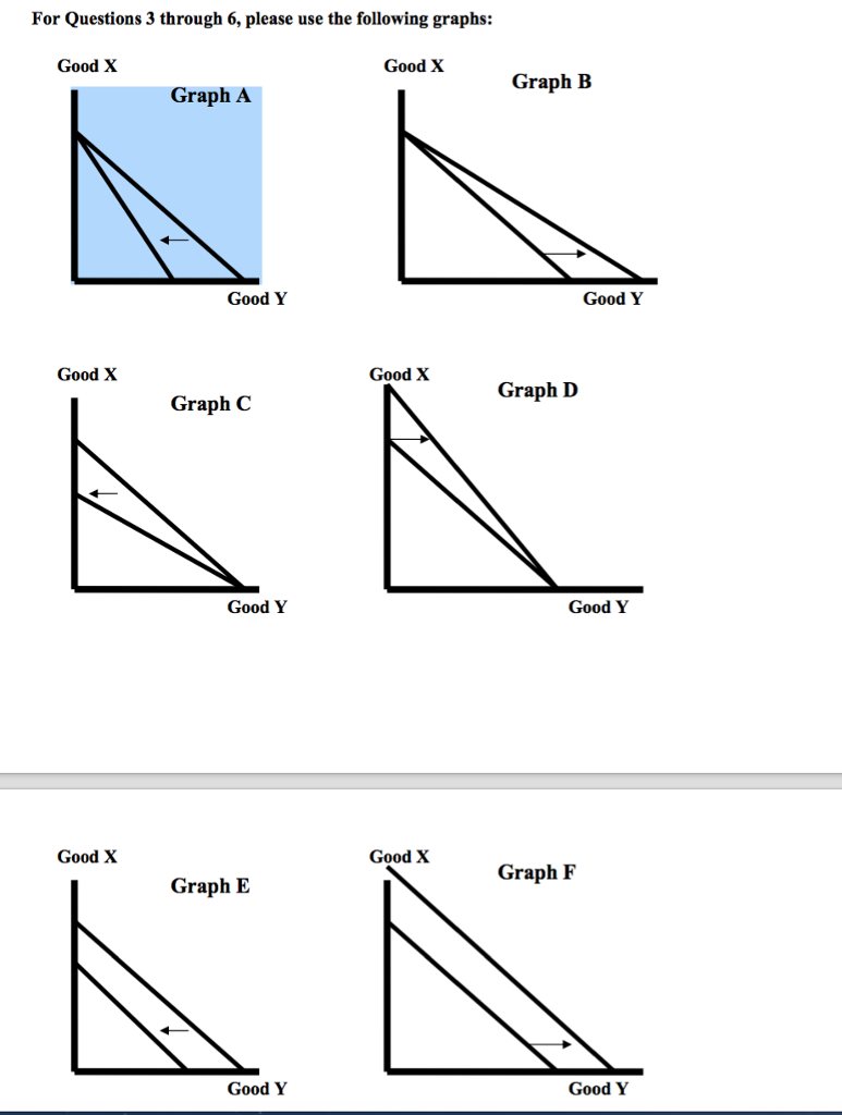 solved 3 which graph best represents the change in the b