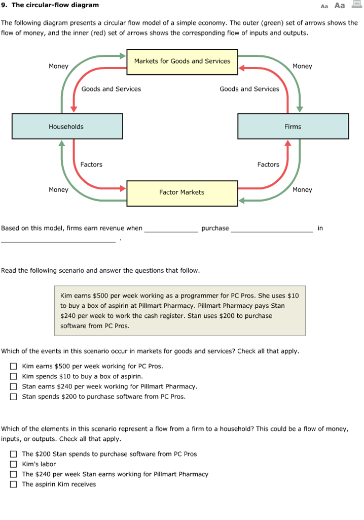 Solved 9 the circular flow diagram aa aa the following d the circular flow diagram aa aa the following diagram presents a circular flow ccuart Gallery