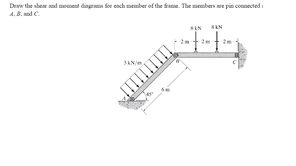 Solved: Draw The Shear And Moment Diagrams For Each Member ...