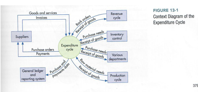 Accounting information systems just draw 3 diagram chegg figure 13 1 context diagram of the expenditure cycle goods and services invoices revenue cycle ccuart Gallery