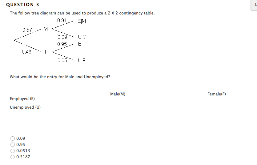 Solved question 2 the follow tree diagram can be used to see more show transcribed image text question 2 the follow tree diagram can be used to produce a 2 x 2 contingency table 091eim 057m 009 um 000 uim ccuart Images