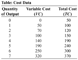how to find variable cost in table
