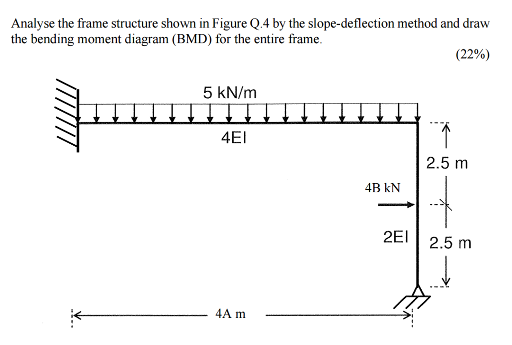 Solved: Analyse The Frame Structure Shown In Figure Q.4 By ...