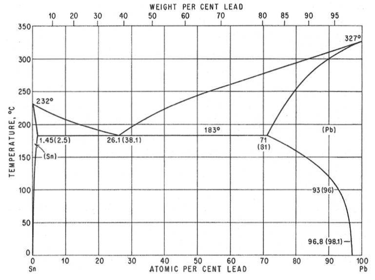 Solved Given The Pb Sn Phase Diagram Shown Determine The