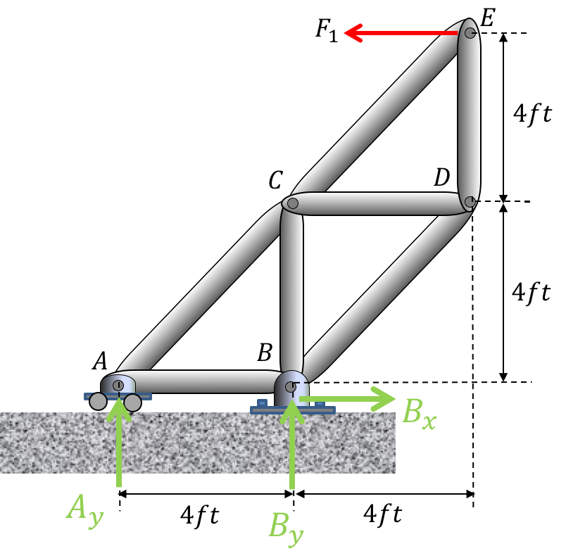 Solved A Truss Is Supported At A On Wheels And A Hinge At
