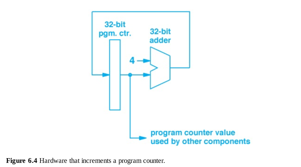 32 bit pgm ctr32 bit adder 4 program counter val chegg 32 bit pgm ctr32 bit adder 4 program counter value used ccuart Choice Image