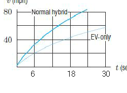This Problem Concerns Hybrid Cars Such As The Toyo