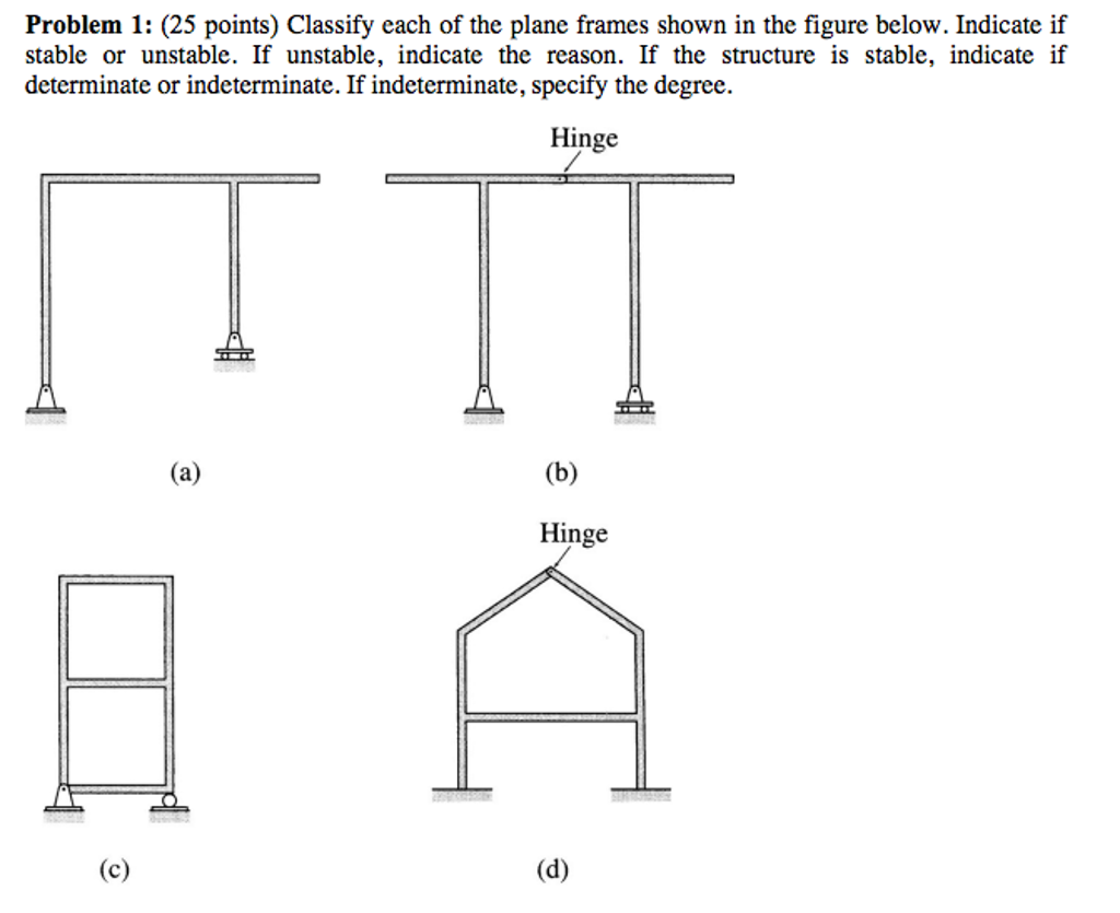 Solved: Classify Each Of The Plane Frames Shown In The Fig ...