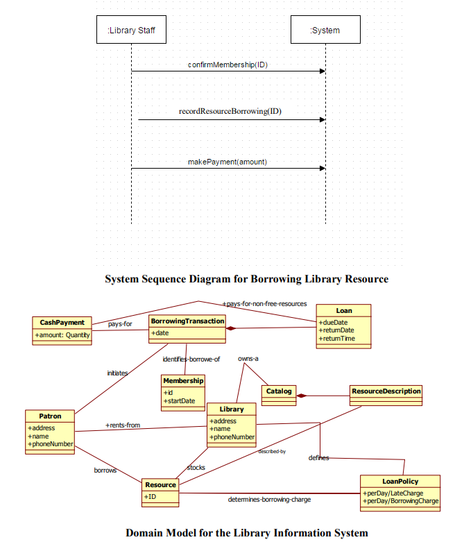Solved how would i use the recordresourceborrowing operat question how would i use the recordresourceborrowing operation contract to draw the uml sequence diagram w ccuart Images