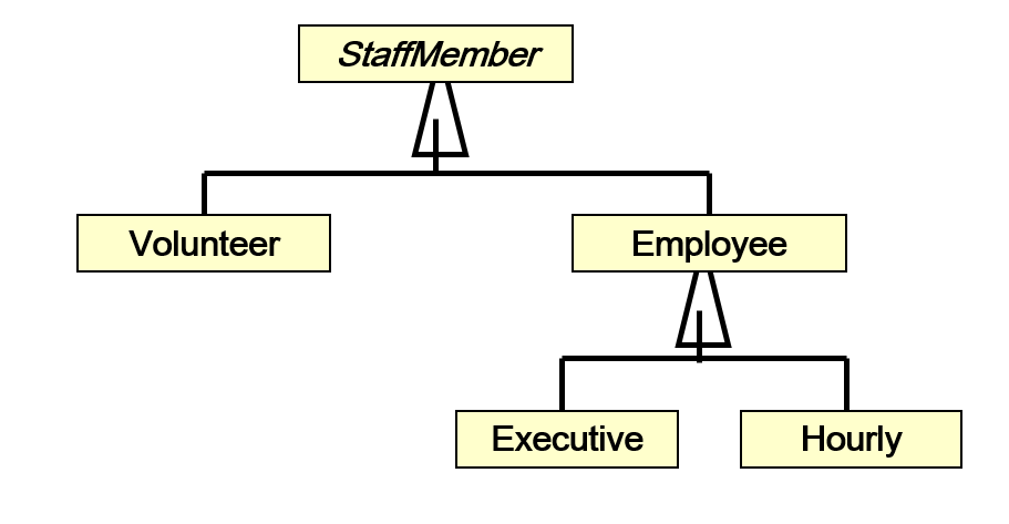Solved Program Using Java Refer To The Staffmember Cl