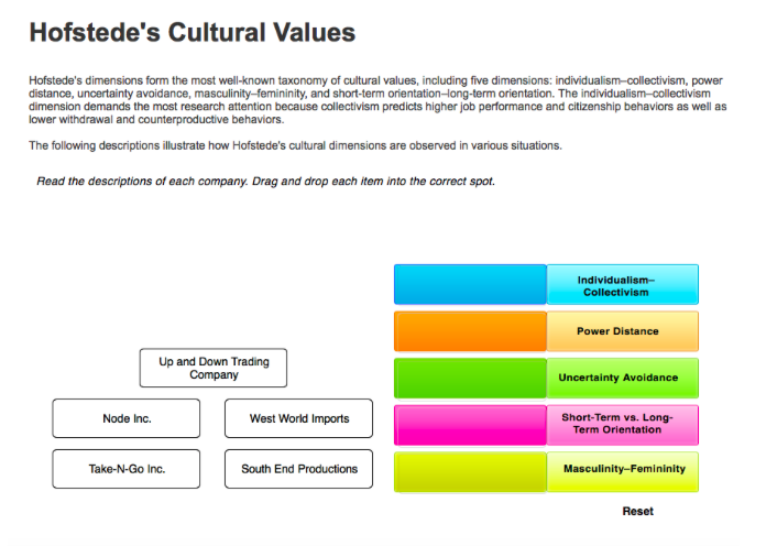 hofstedes four value dimensions Hofstede's five cultural dimensions for mexico transcript of hofstede's five cultural dimensions for mexico work place and value by.
