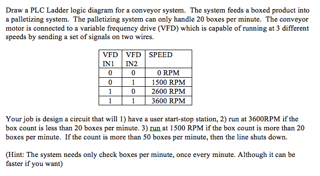 Solved  Draw A Plc Ladder Logic Diagram For A Conveyor Sys