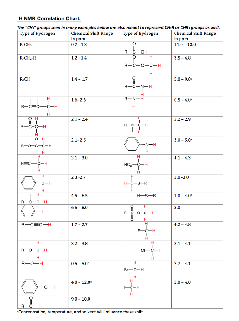 Solved H Nmr Correlation Chart Type Of Hydrogen R Ch3 Th