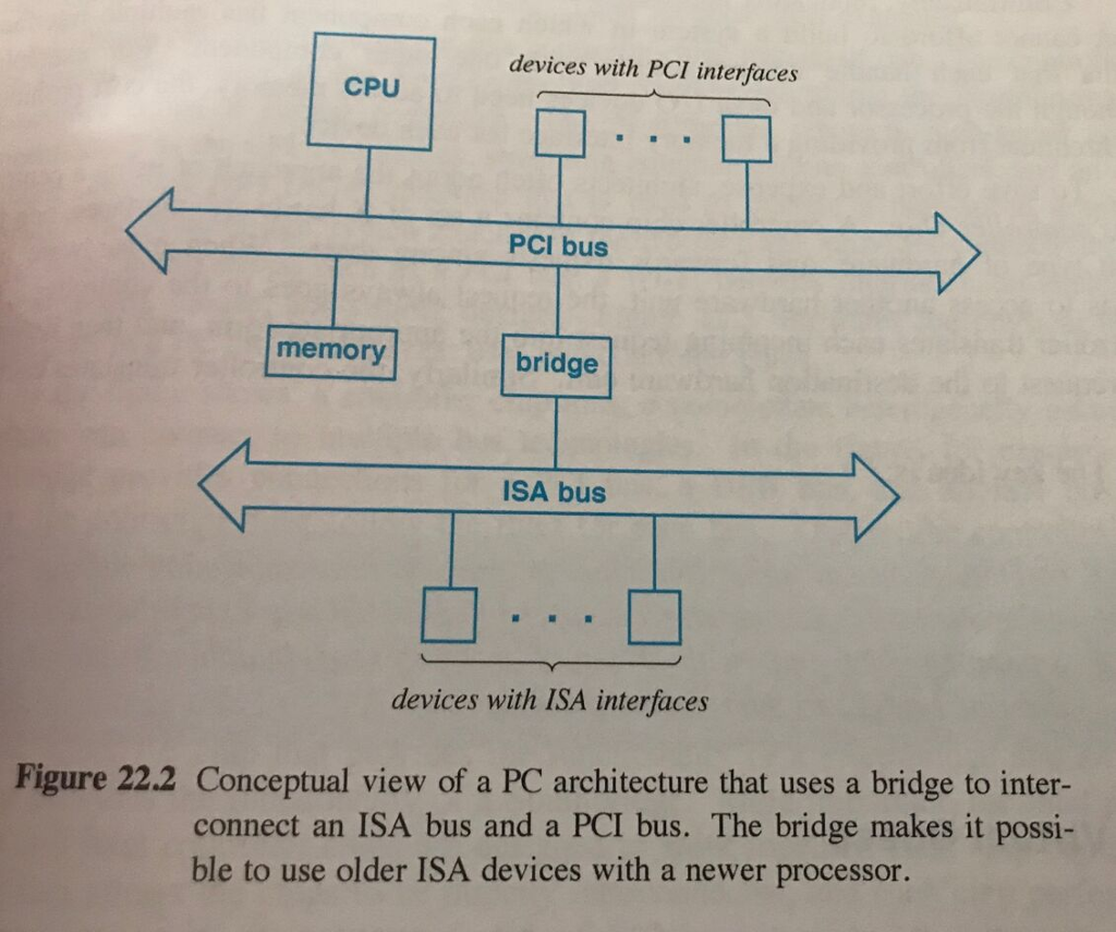 Solved A Computer With Usb Port Contains Hardware Known Hub Schematic Devices Pci Interfaces Cpu Bus Memory Bridge Isa Figure