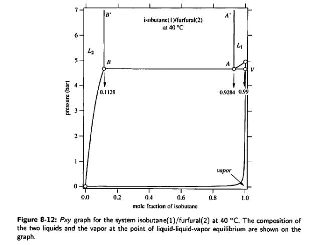 Isobutane Phase Diagram Diy Wiring Diagrams