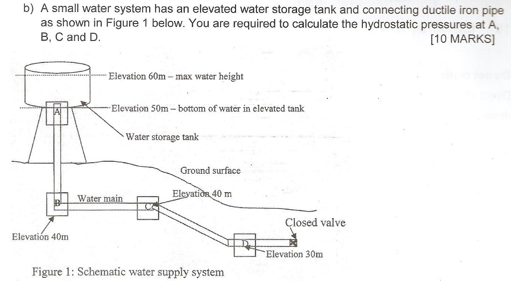 Solved A Small Water System Has An Elevated Water Storage