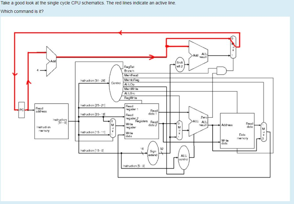 solved take a good look at the single cycle cpu schematic Schematics CPU Fans question take a good look at the single cycle cpu schematics the red lines indicate an active line whic