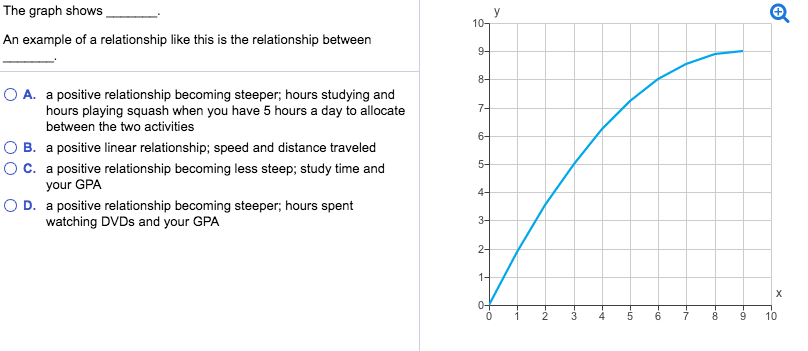 Solved The Graph Shows An Example Of A Relationship Like
