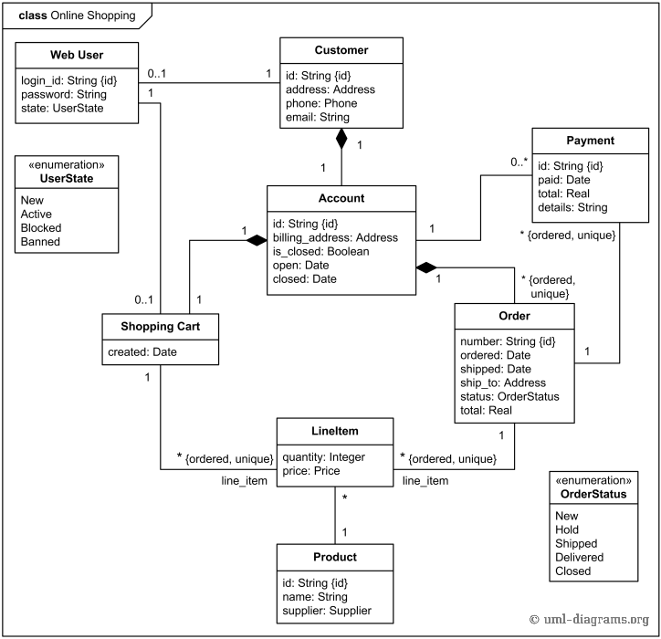 Solved Considering The Diagram Below As A Template Make A – Online Shopping Sites With Payment Plans