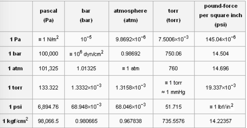 Bar Pascal Atmosphere Torr Bar Torr Pa Atm