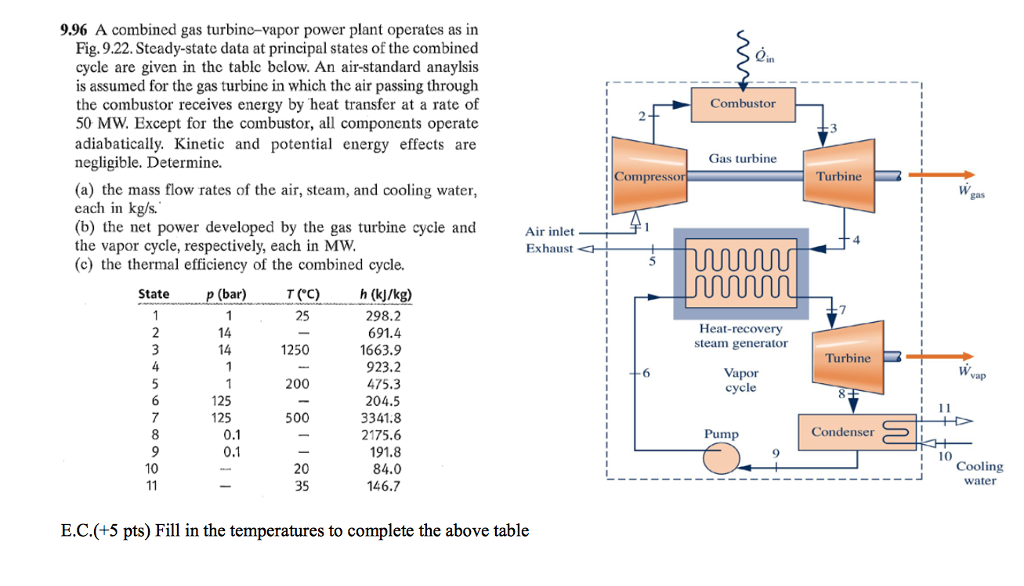 9 96 a combined gas turbine-vapor power plant operates as in fig  9 22
