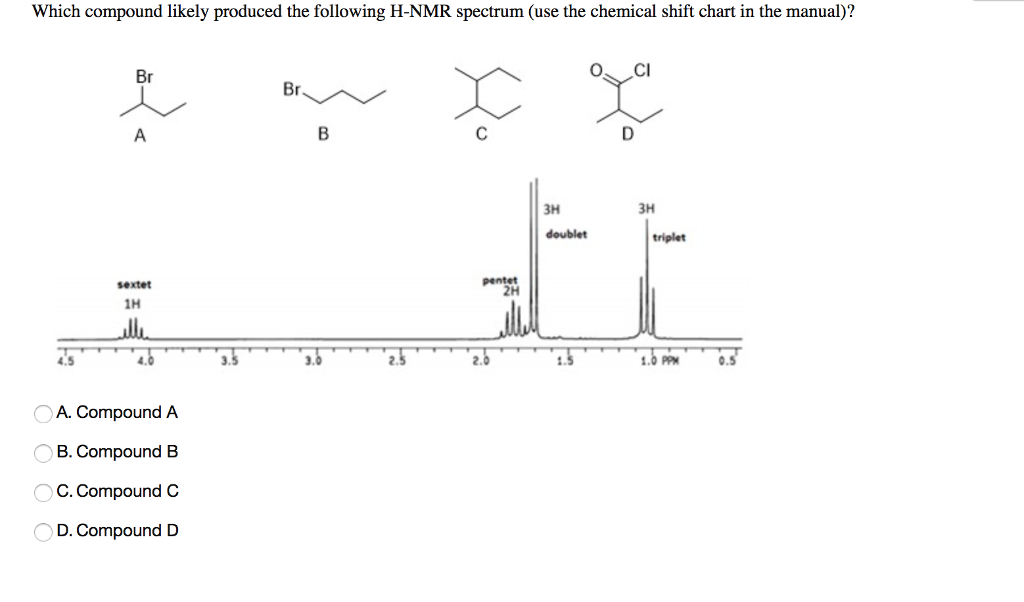 Solved Which Compound Likely Produced The Following H Nmr