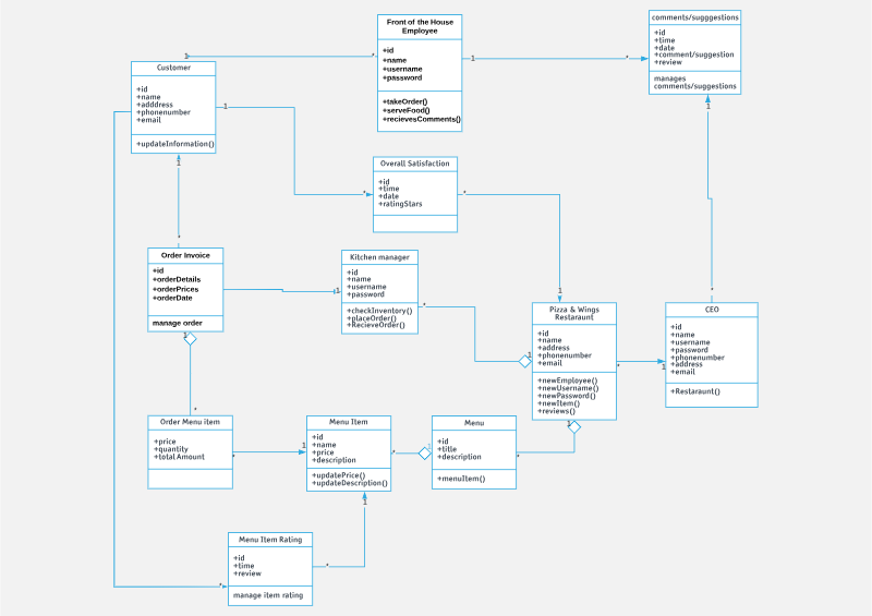 Python make this uml class diagram into a progr chegg front of the house eid temail overall satisfaction date kitchen manager pizza ceo mnnge order ccuart Image collections