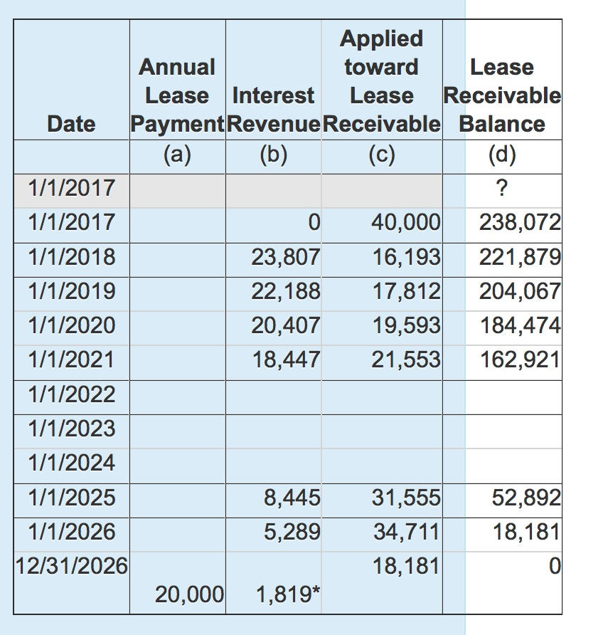 solved based on the following lease amortization schedule
