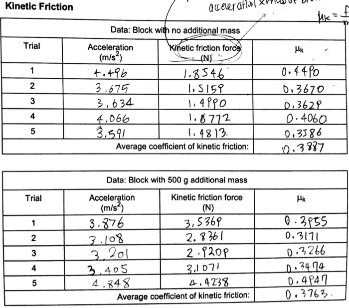 For Lab Report Static And Kinetic Friction 1 Make