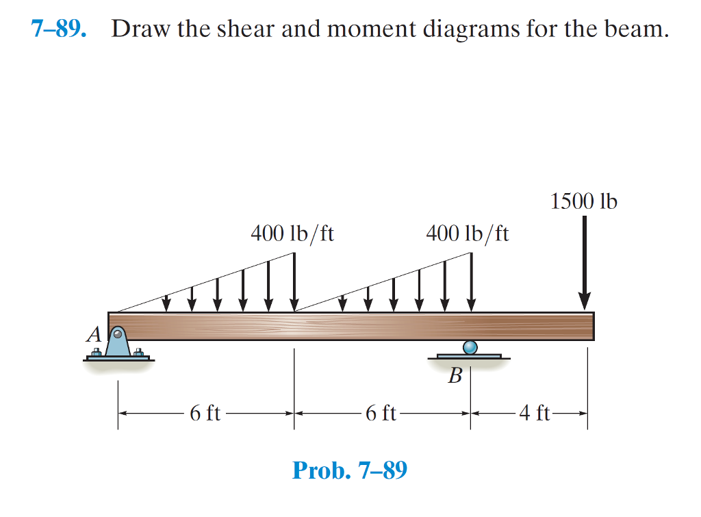 Solved: 7-89. Draw The Shear And Moment Diagrams For The B ...