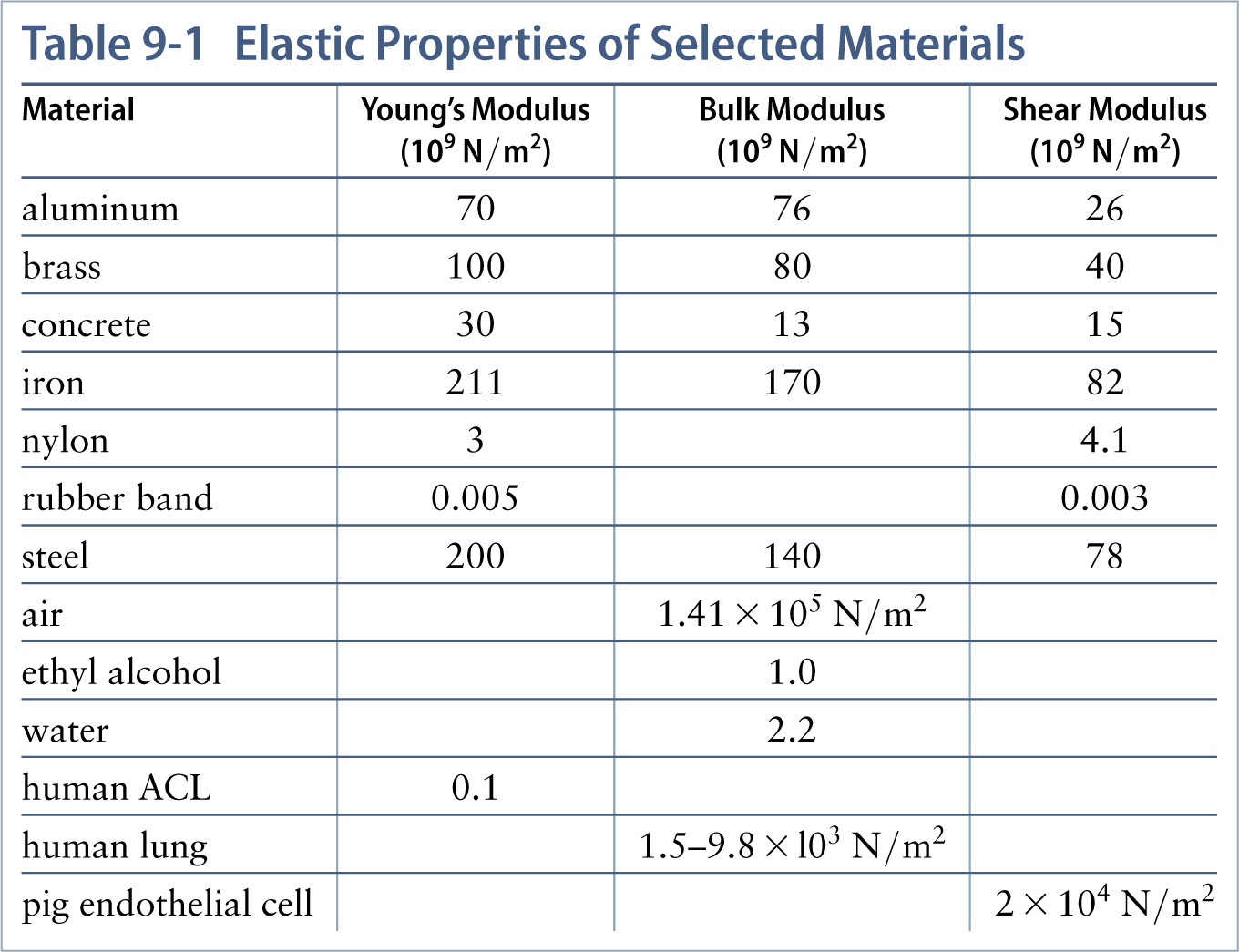 relationship between compressibility and bulk modulus of aluminum