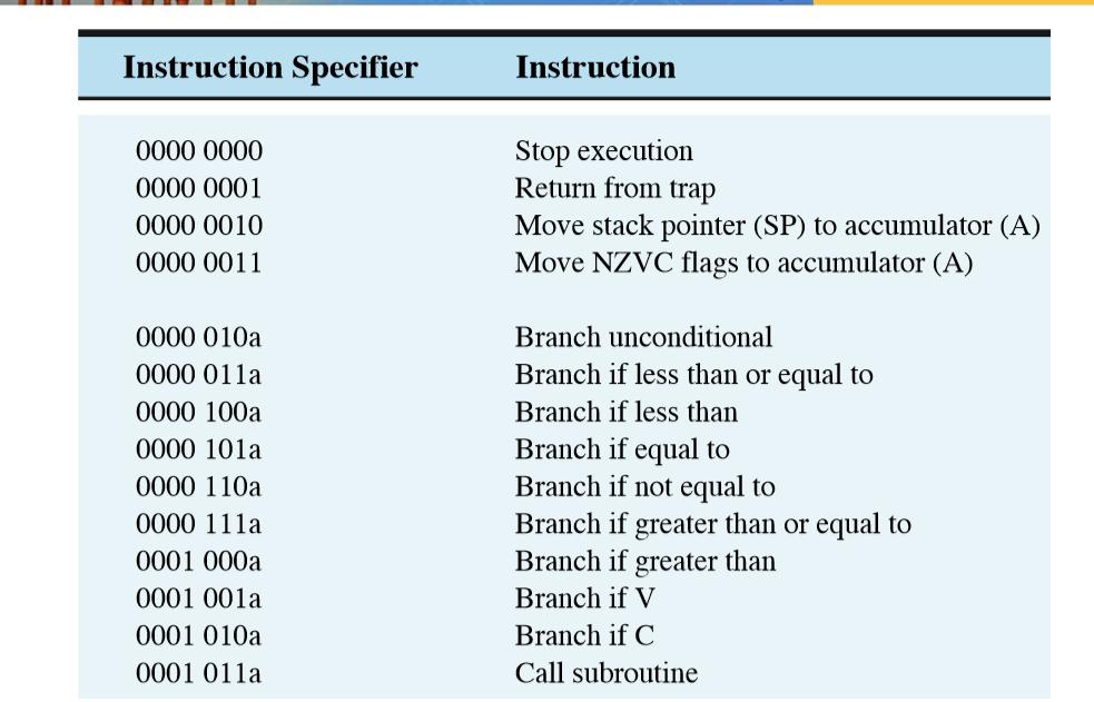 write a machine language program