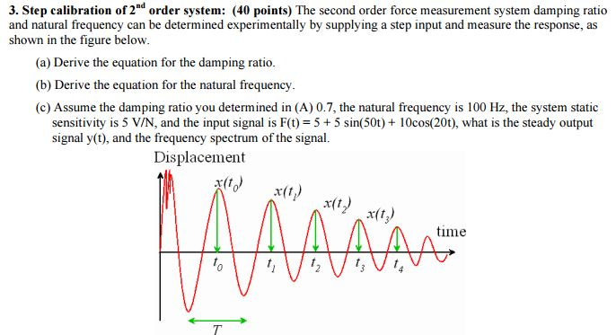 relationship of damping ratio and natural frequency equation