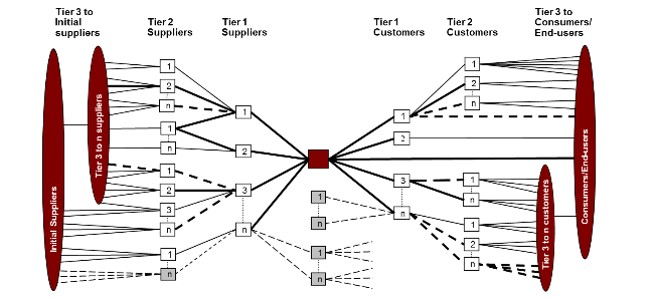 Consumer chain mapping