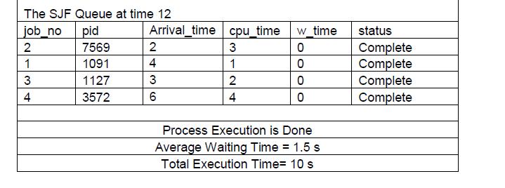 write a c program to simulate shortest job first cpu scheduling algorithms