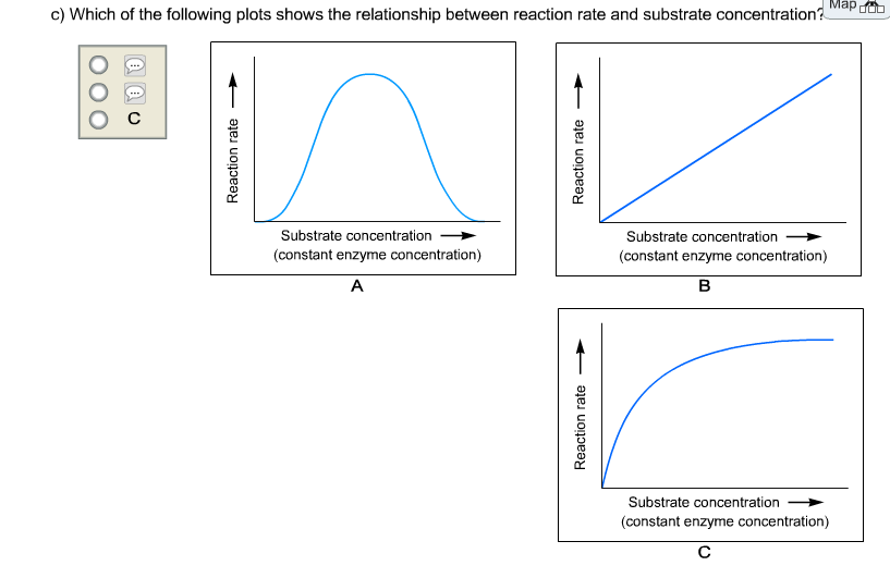 relationship between temperature ph and enzyme activity