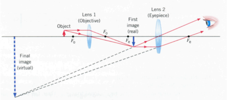 function of low power objective in microscope