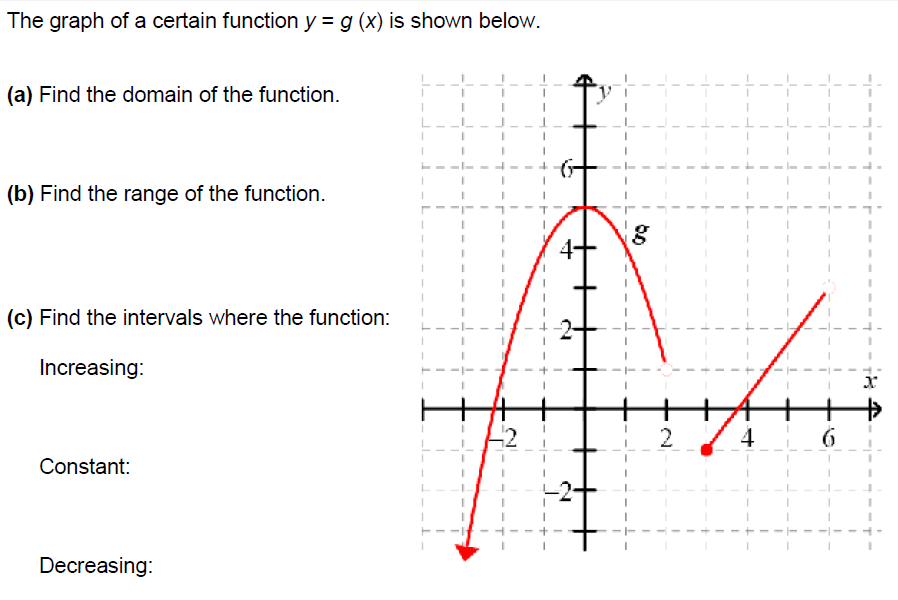 The graph of a certain function y = g(x) is shown