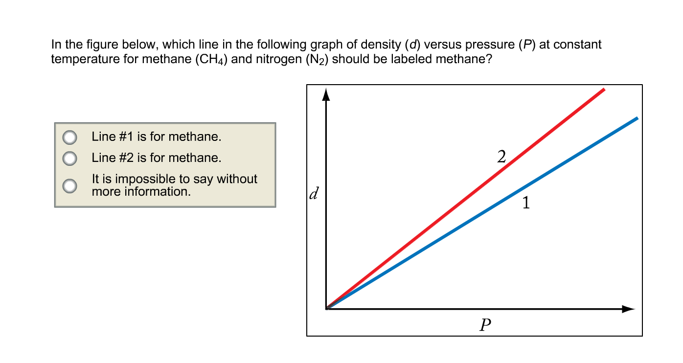 the relationship between pressure density and absolute temperature