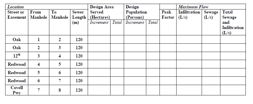 1 estimate the anticipated average and peak domes for Domesticated engineer table