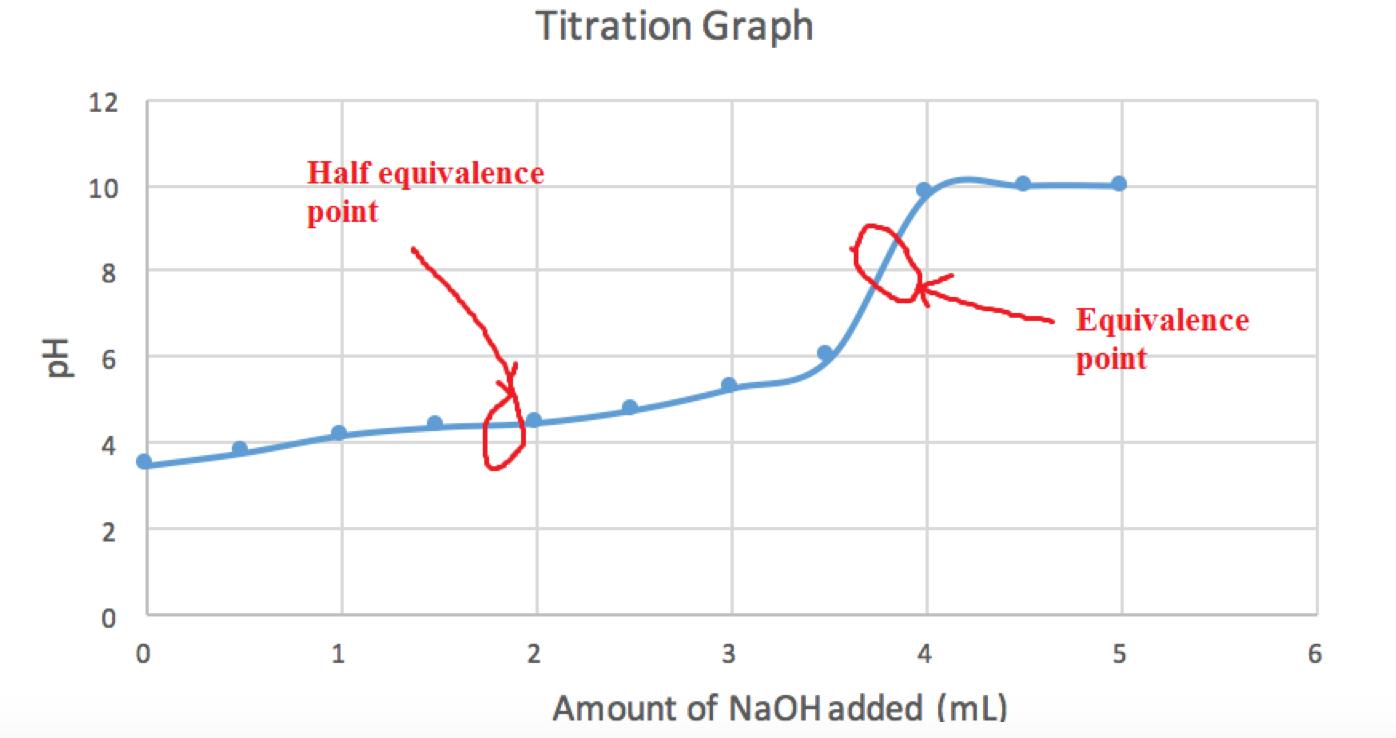 Lab determination of ka for weak acid
