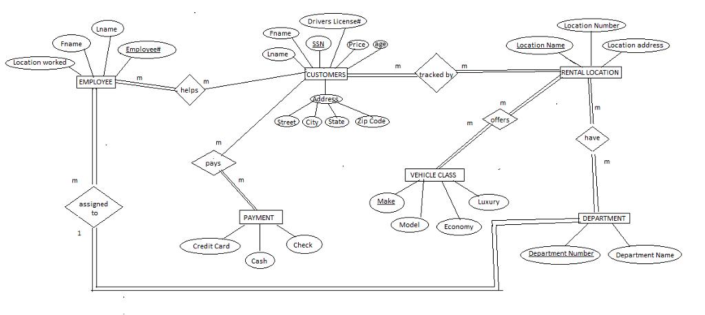 solved  1  translate the er diagram of a car rental compan