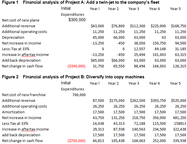 net present value essay example Net present value is the present value of net cash inflows generated by a project including salvage value, if any, less the initial investment on the project it is.